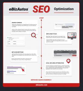 Dealer SEO Optimization